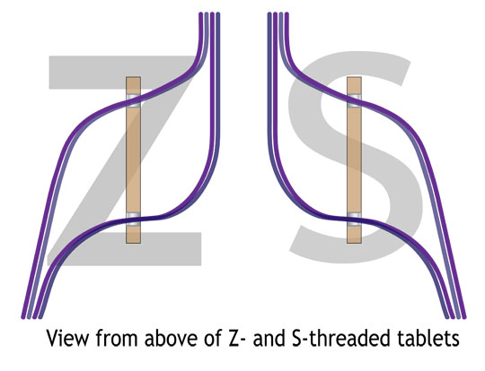 Z and S Threading
